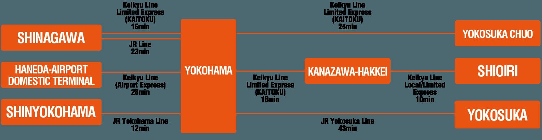 横須賀へのアクセス