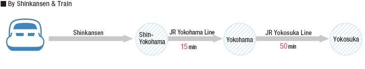 新幹線をご利用の場合